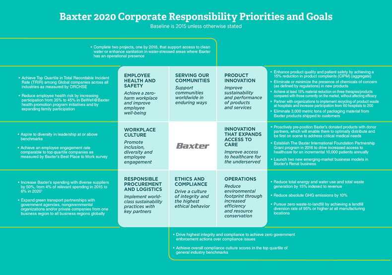 Baxter 2020 Corporate Responsibility Priorities & Goals