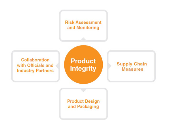 Baxter's product integrity chart