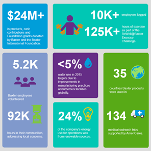 Baxter Corporate Responsibility Report infographic