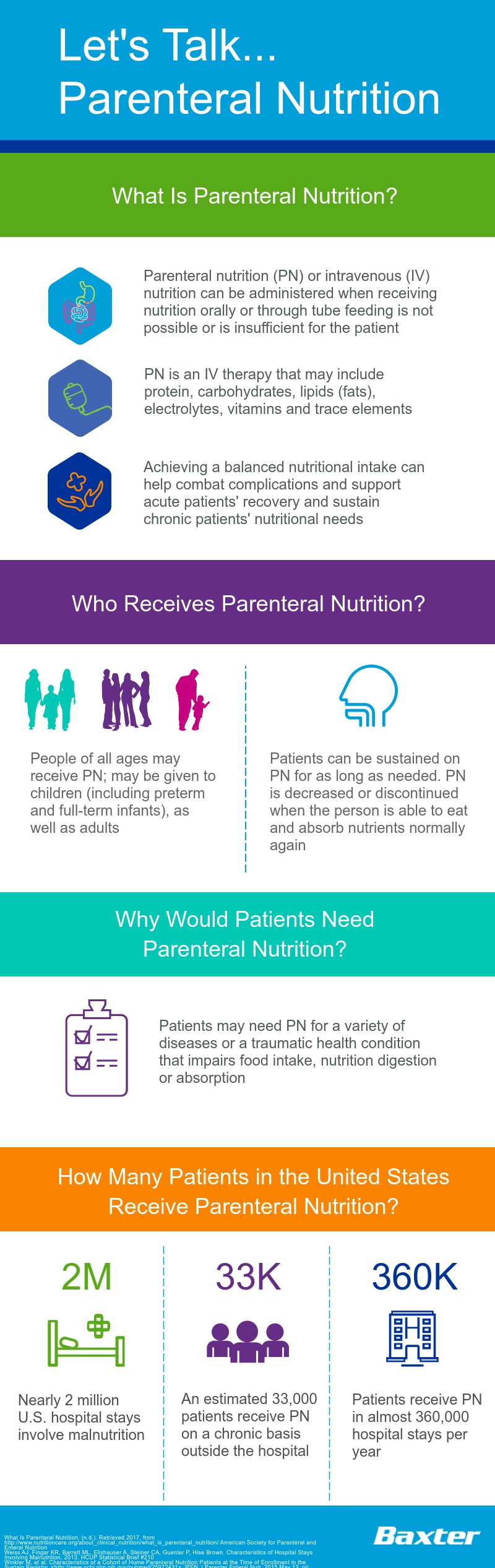 Parenteral Nutrition infographic
